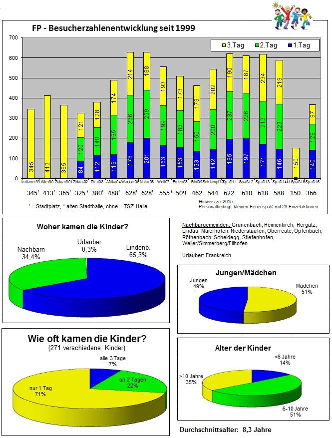 FP-Daten-Grafiken-2016